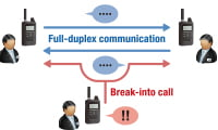 fullduplex-communication