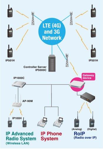 lte-network-radios