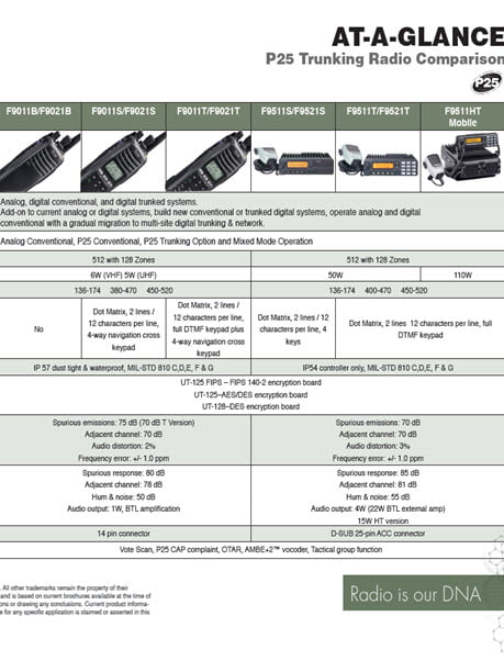 P25 At a Glance